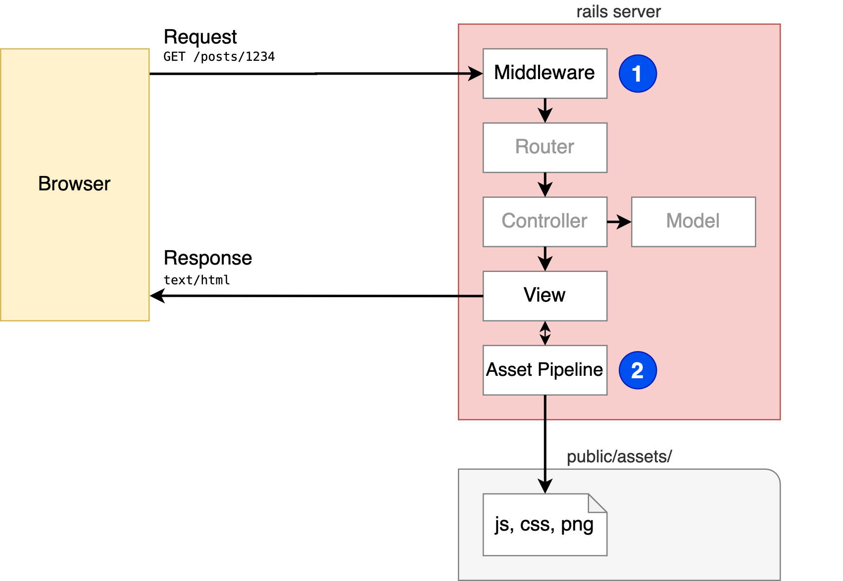 Rails request with the asset pipeline