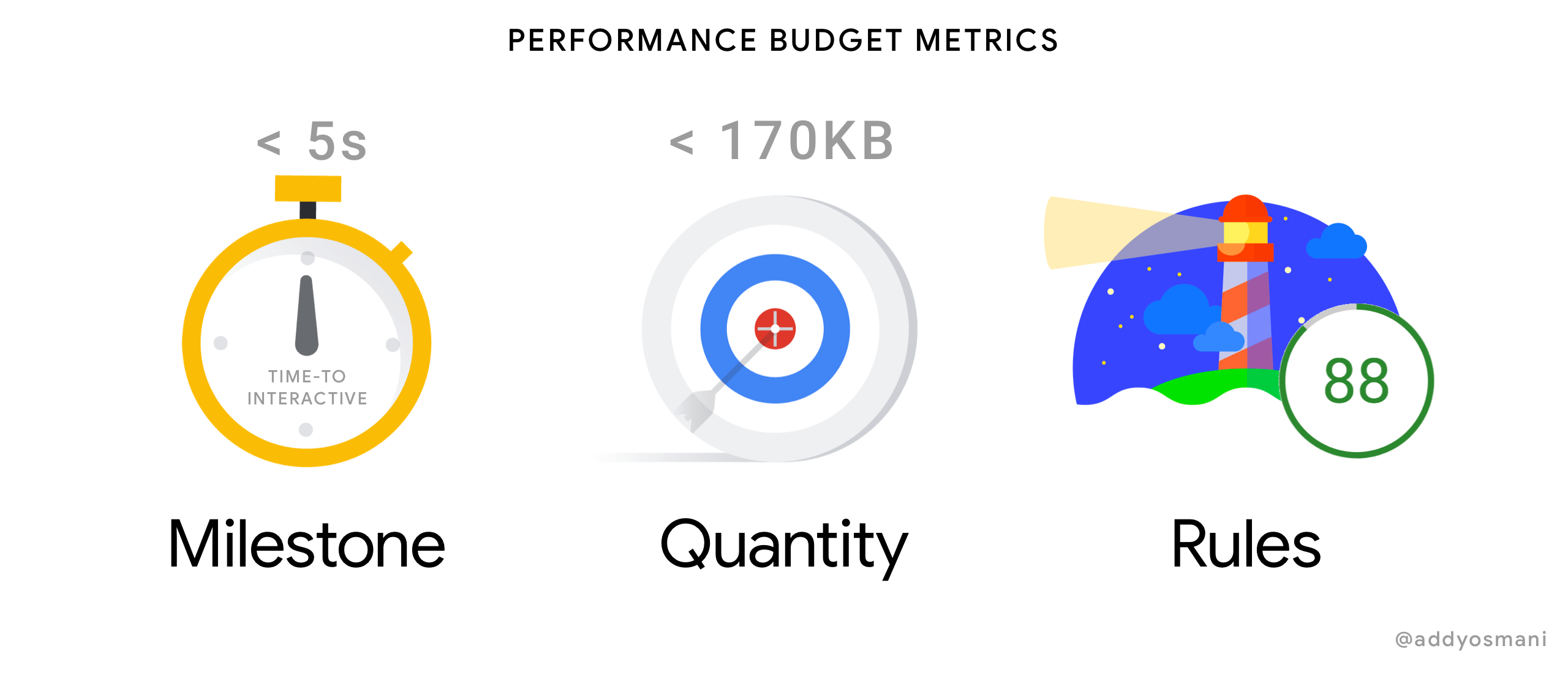 Performance Budget Images