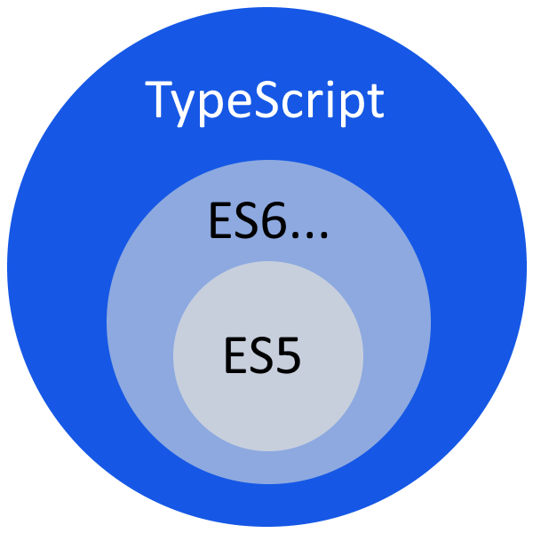 TypeScript is a superset of JavaScript